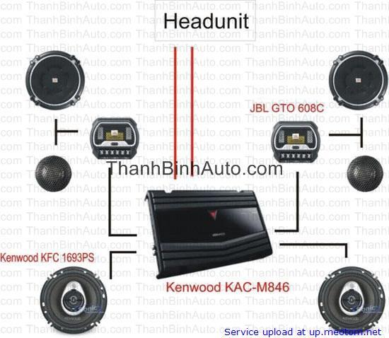 Độ âm thanh xe hơi – ThanhBinhAuto